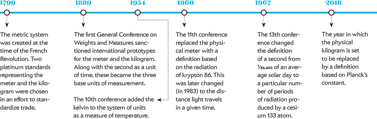 The Kilogram's Makeover Is Almost Complete - Scientific American
