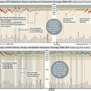 Too Many Children Go Unvaccinated