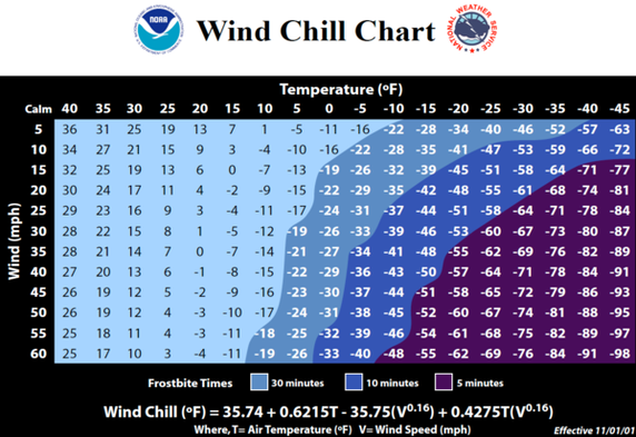 wind chill is real