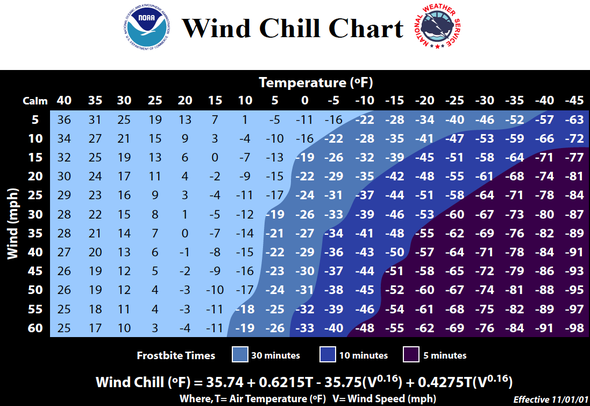Fact or Fiction?: Wind Chill Is Real