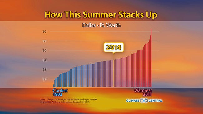 How Hot Was Summer 2014?