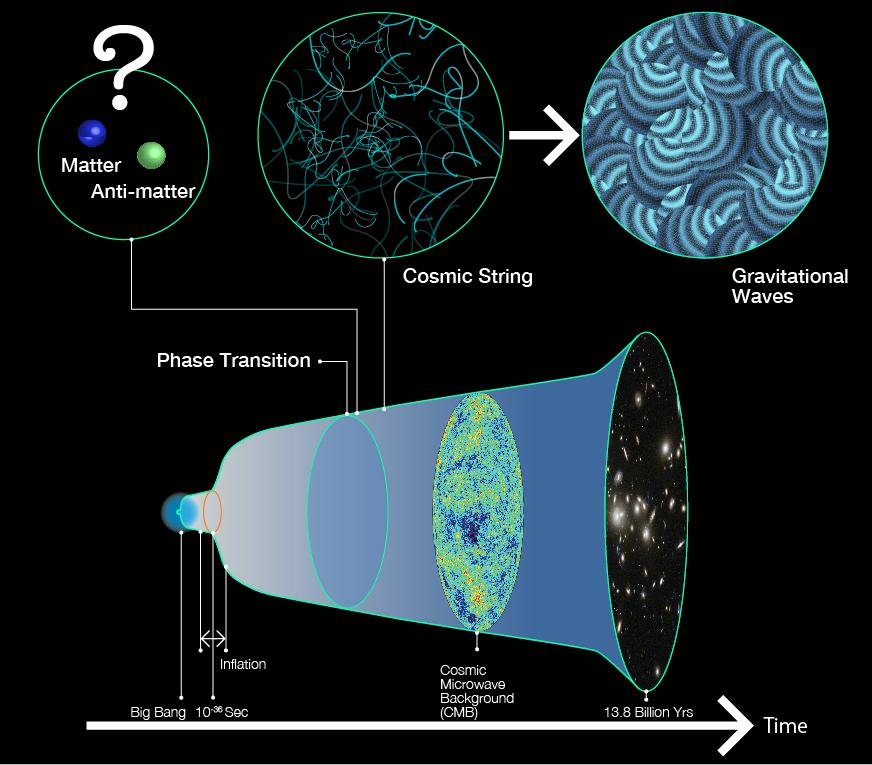 'Cosmic String' Gravitational Waves Could Solve Antimatter Mystery