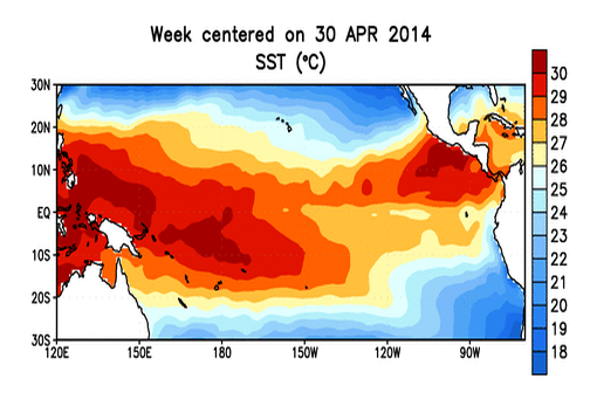 El Niño Looks More Likely for Summer, and with It Drought Relief for West