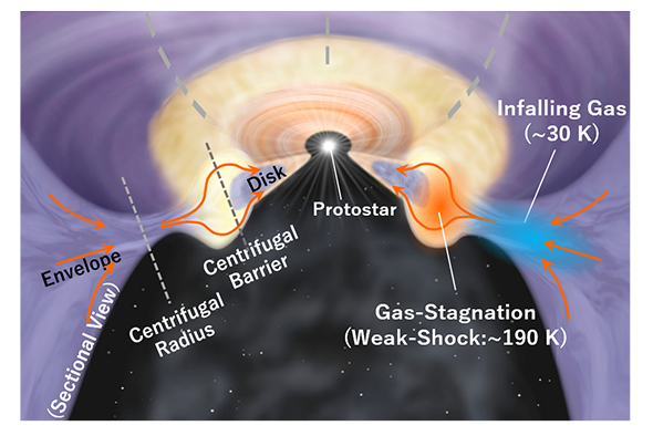 """Astronomers Spy Dusty """"Traffic Jam"""" in Young Star System"""