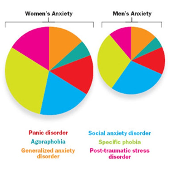 Anxiety Disorders Are More Common in Women