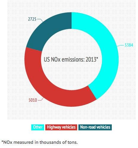 EPA emissions chart