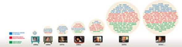 Psychology: As Seen on TV!
