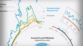 Lead Pollution Reflects Dramatic World Events